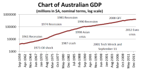 24 YEARS OF GDP GROWTH In australia