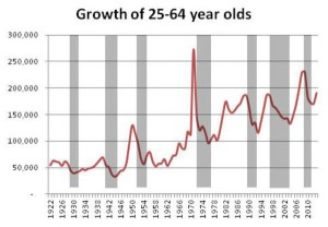 Growth of 25-64 Years