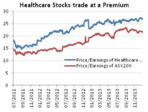 Healthcare Stocks