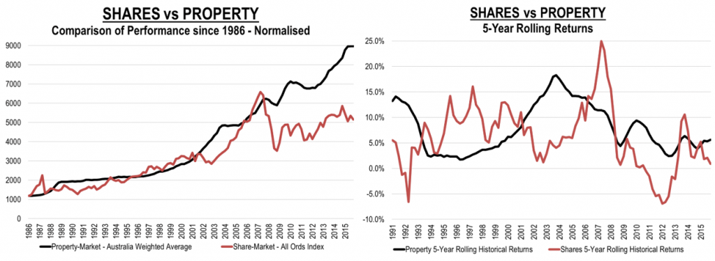 Investing Shares Vs Property